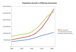 Population Growth and Income Level Chart by mattlemmon (cc) (from flickr)